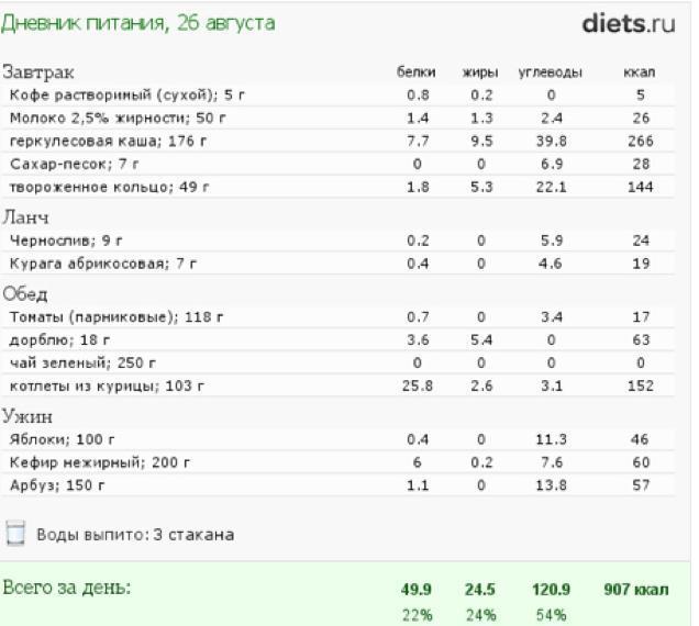 Расчет Питания Для Похудения. Как считать калории в еде? Основные правила